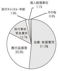 補償項目別事故発生割合の状況