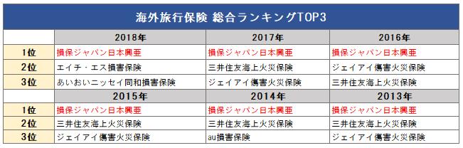 海外旅行保険総合ランキングTOP3