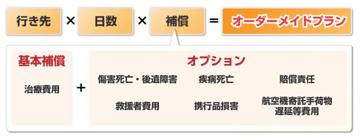 損保ジャパンのオーダーメイドプラン